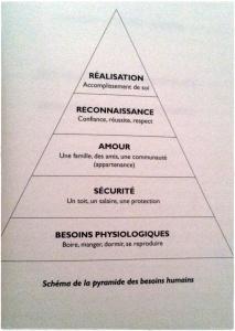 pyramide besoins